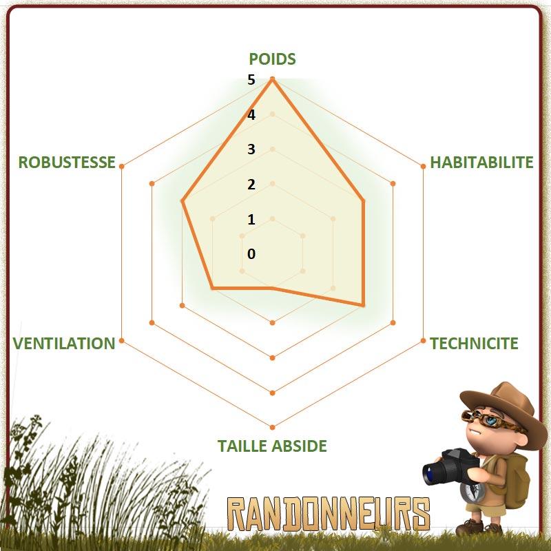 Tente randonnée nemo, comparer les tentes nemo pour choisir au meilleur prix