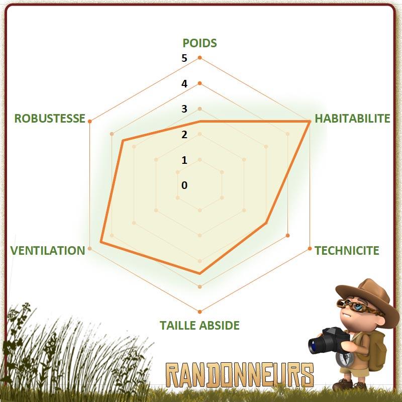choisir la meilleure tente MSR de randonnée